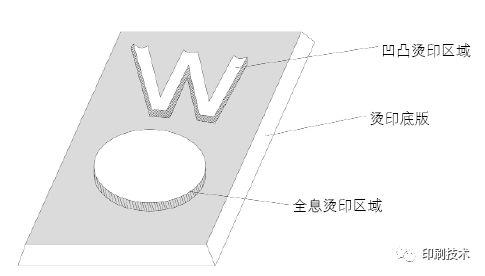 全息烫印和凹印结合的新技术